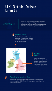 uk drink drive limits